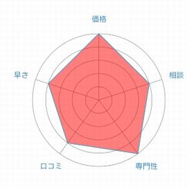 名村法律事務所評価レーダーチャート