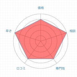 東京ロータス法律事務所評価レーダーチャート