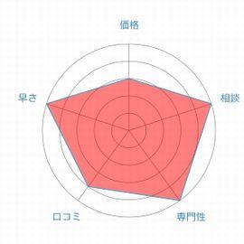 東京ミネルヴァ法律事務所評価レーダーチャート